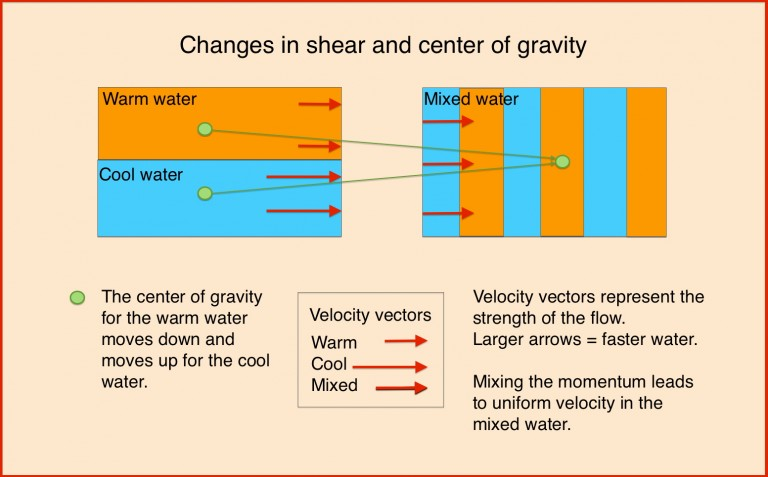 Mixing of water at two different velocities which includes changing of the center of gravity.