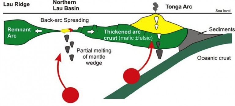 Schematic cross section of the western Pacific subduction zone across the Tonga-Tofua arc and adjacent Lau Basin. Magmas that produce the volcanoes along the Tonga-Tofua arc are products of melting of the base of the Indo-Australian plate, aided by the addition of water from the devolatilization of the subducting slab and sediments. Magmas erupted at the back-arc spreading centers are products of decompression melting of the enriched back-arc mantle.