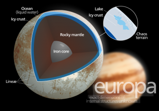 The interior structure of Europa showing a solid ice crust over a liquid ocean.
