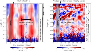Depth-time plots of eastward velocity (left), and of vertical shear, the vertical derivative of velocity. The two different views of the same measurements emphasize different components. The smooth low-mode vertical profile of the internal tide is obvious in velocity, but its derivative, shear (the image on right), shows strong near-inertial waves (white dashed lines). For internal waves, crests propagating upwards in time means that energy is going downwards.