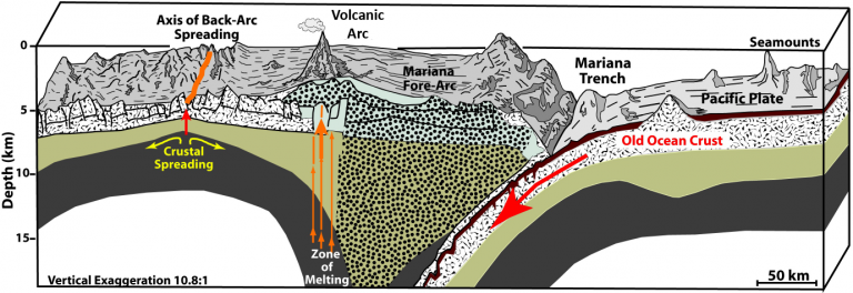 Cross-section of the Mariana subduction zone, showing the relationship between the Trench, Volcanic Arc, and Back-arc.