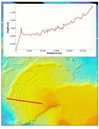 A sonar view of the Gardner terrace with the unusual and as yet unexplained lip. The graph at the top shows the depths found along the path of the straight red line, revealing the 200-meter rise at the fan's lip.