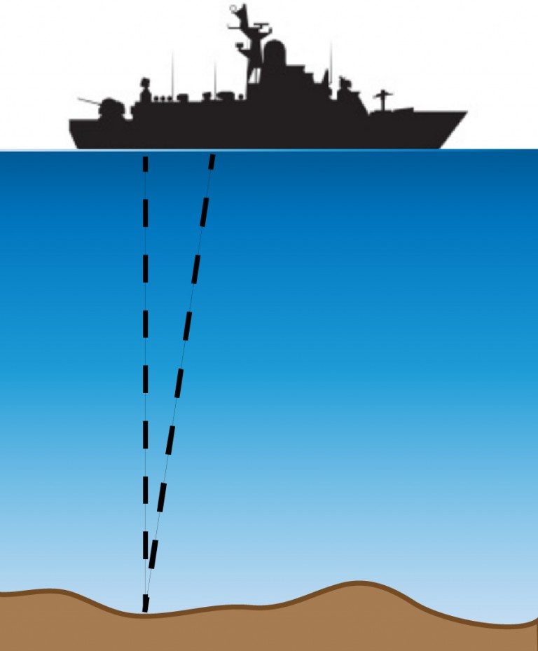 Schematic illustrating the basic concept of bathymetric mapping with sonar. A sound pulse is transmitted to the seafloor and bounces back at the ship. The total travel time is used to compute distance (depth).